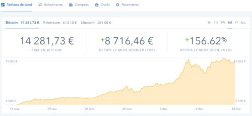 Cours du bitcoin, ethereum, litecoin sur coinbase