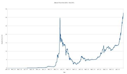 Crack et crash du bitcoin en 2011